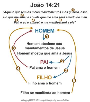 """Aquele que tem os meus mandamentos e os guarda, esse é o que me ama; e aquele que me ama será amado de meu Pai, e eu o amarei, e me manifestarei a ele"""" (João 14:21) Markus DaSilva"""